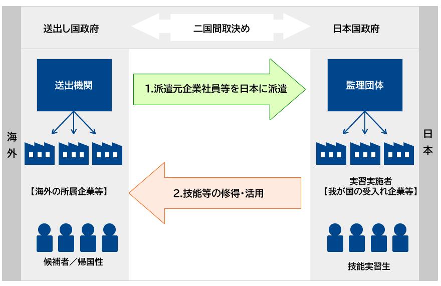 団体監理型
